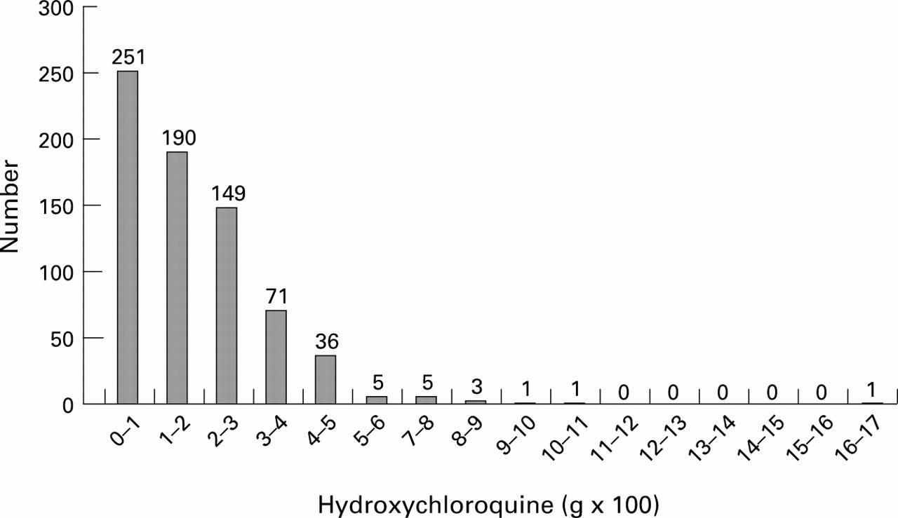 Hydroxychloroquine and visual screening in a rheumatology