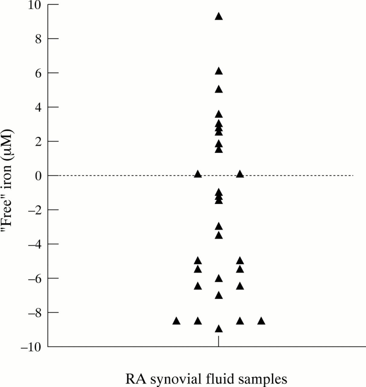 Iron, Lactoferrin And Iron Regulatory Protein Activity In