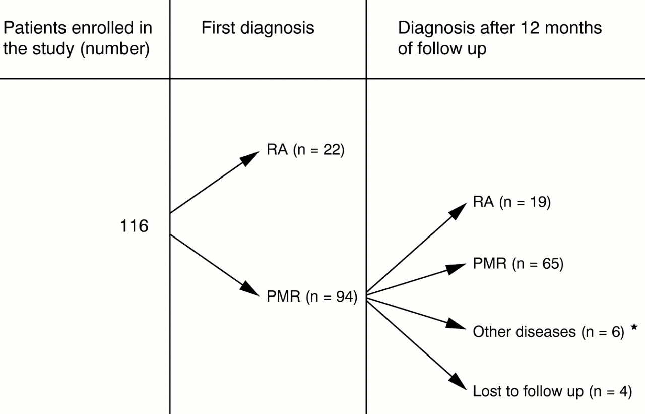 Presenting features of polymyalgia rheumatica (PMR) and