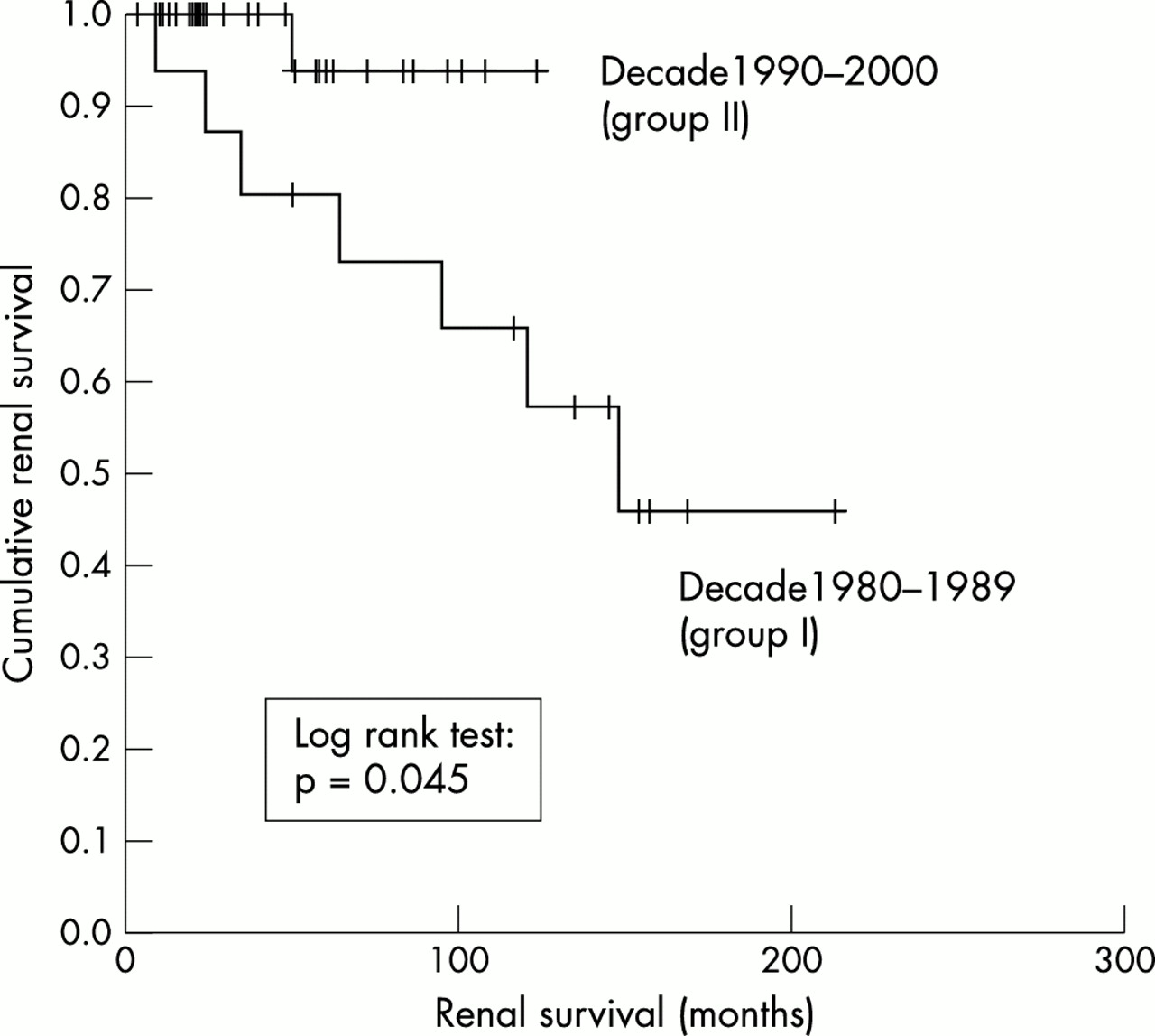 Improved clinical outcome of lupus nephritis during the past decade