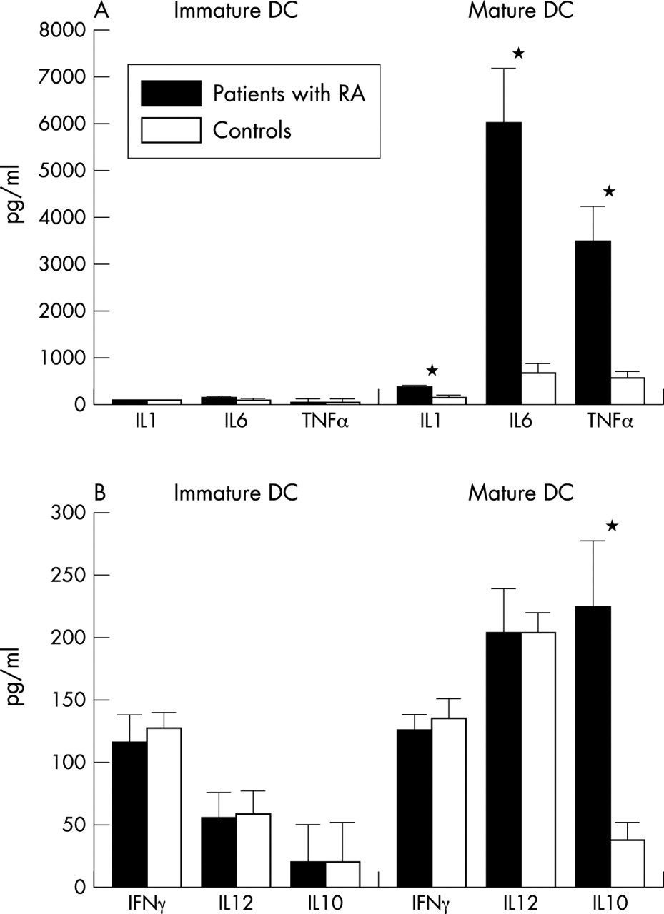 High production of proinflammatory and Th1 cytokines by