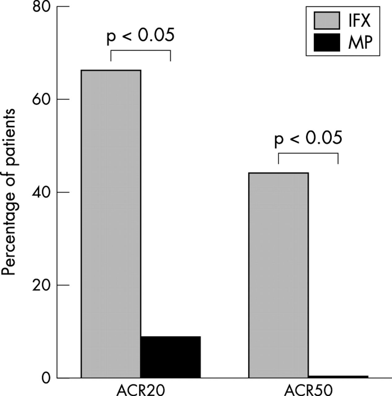Effects Of Methylprednisolone