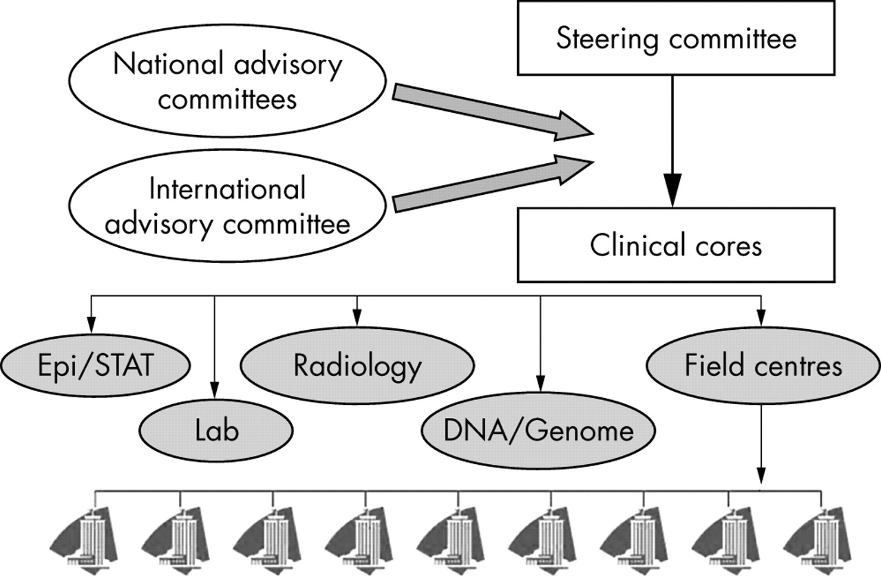 Psoriatic arthritis clinical registries and genomics | Annals of the