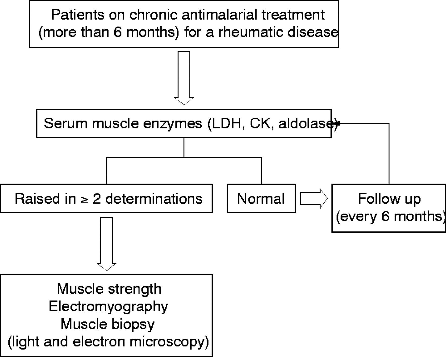 plaquenil gebelik kategorisi