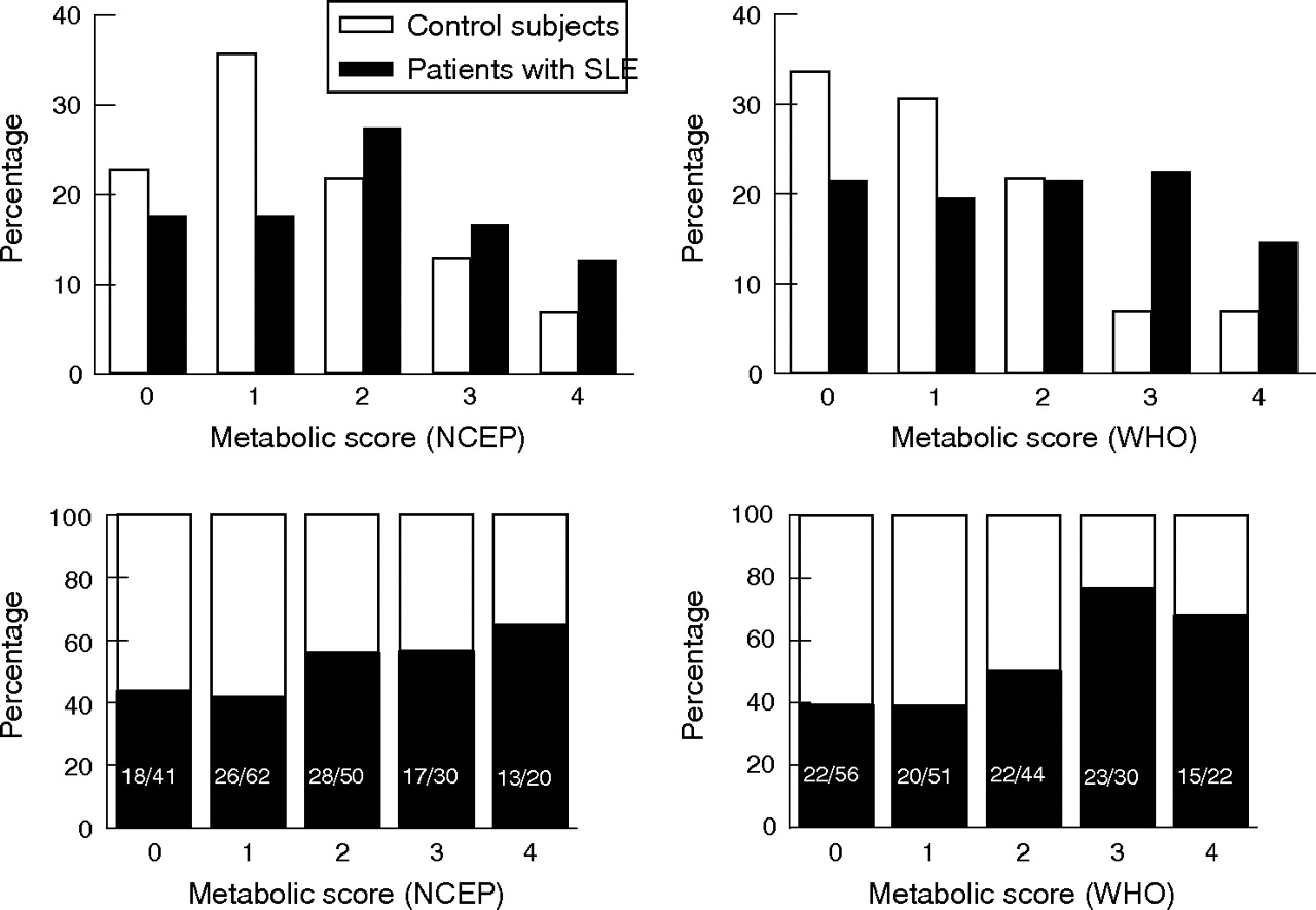 High prevalence of the metabolic syndrome in patients with download figure hexwebz Choice Image