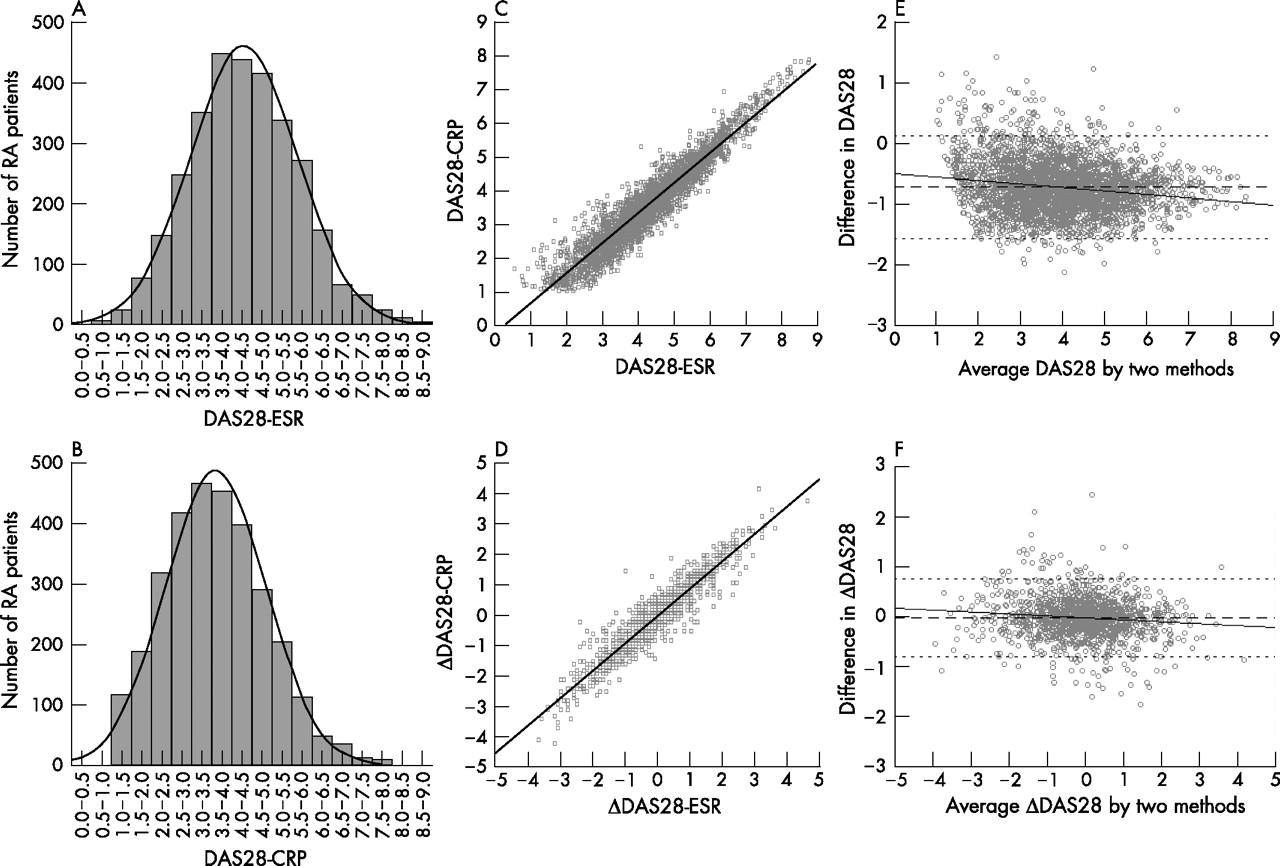 Disease Activity Score 28 Das28 Using C Reactive Protein
