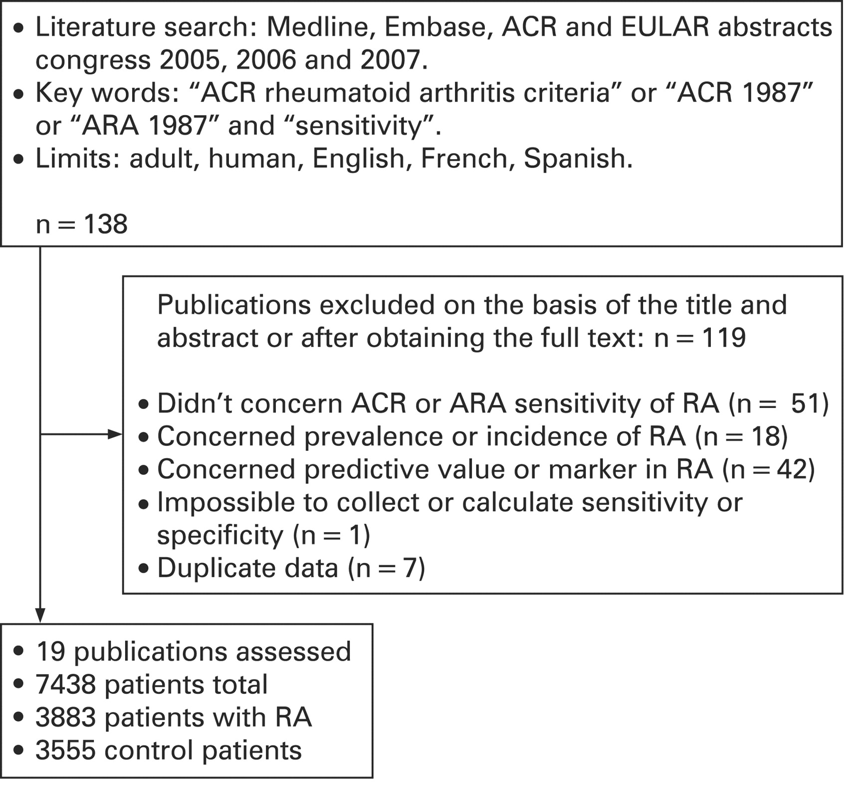 Sensitivity and specificity of the American College of Rheumatology