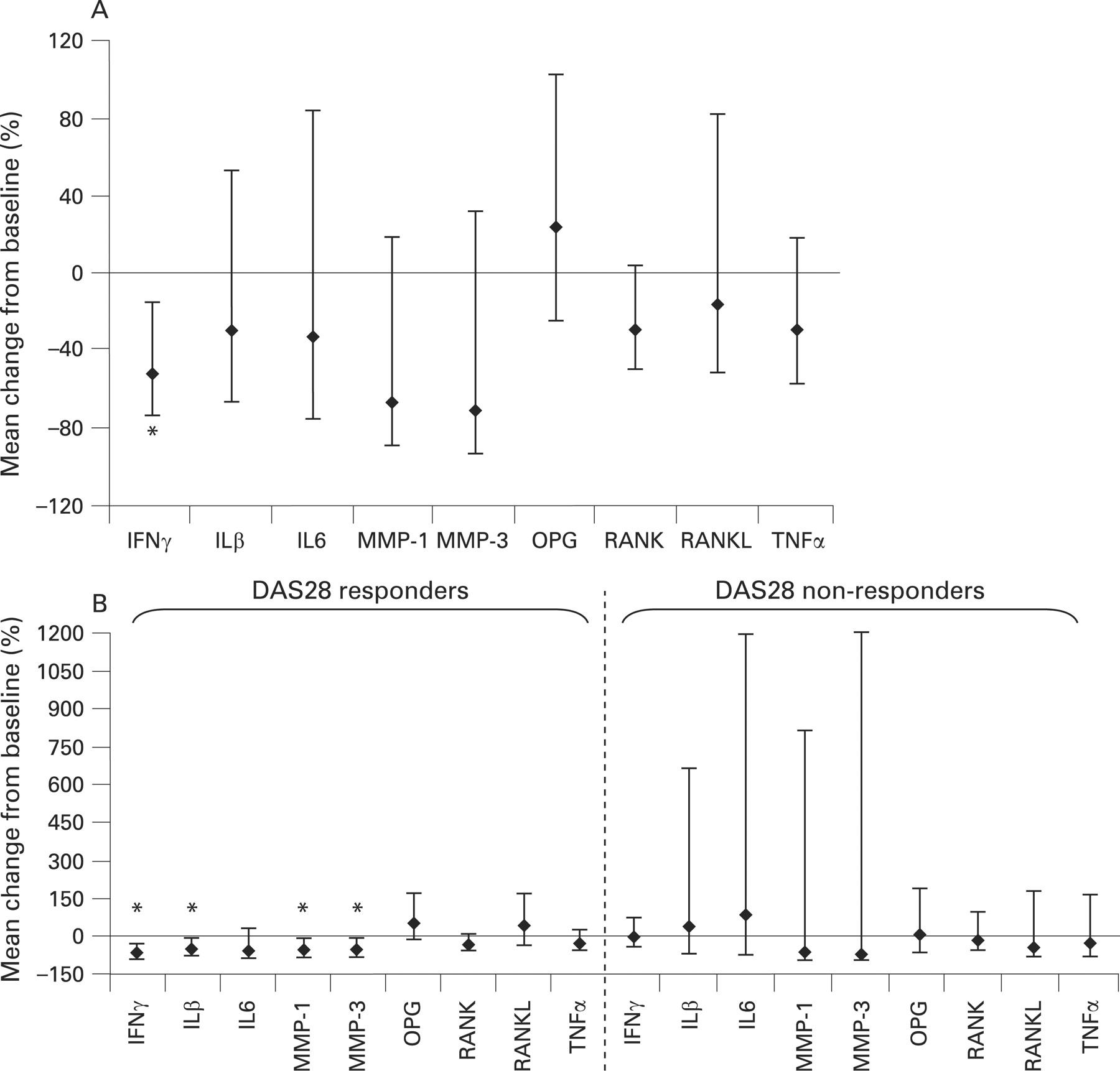 mode of action of abatacept in rheumatoid arthritis patients   figure