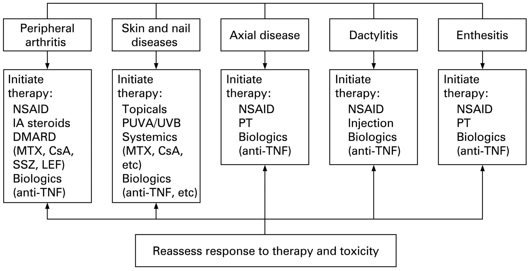 Treatment Recommendations For Psoriatic Arthritis Annals