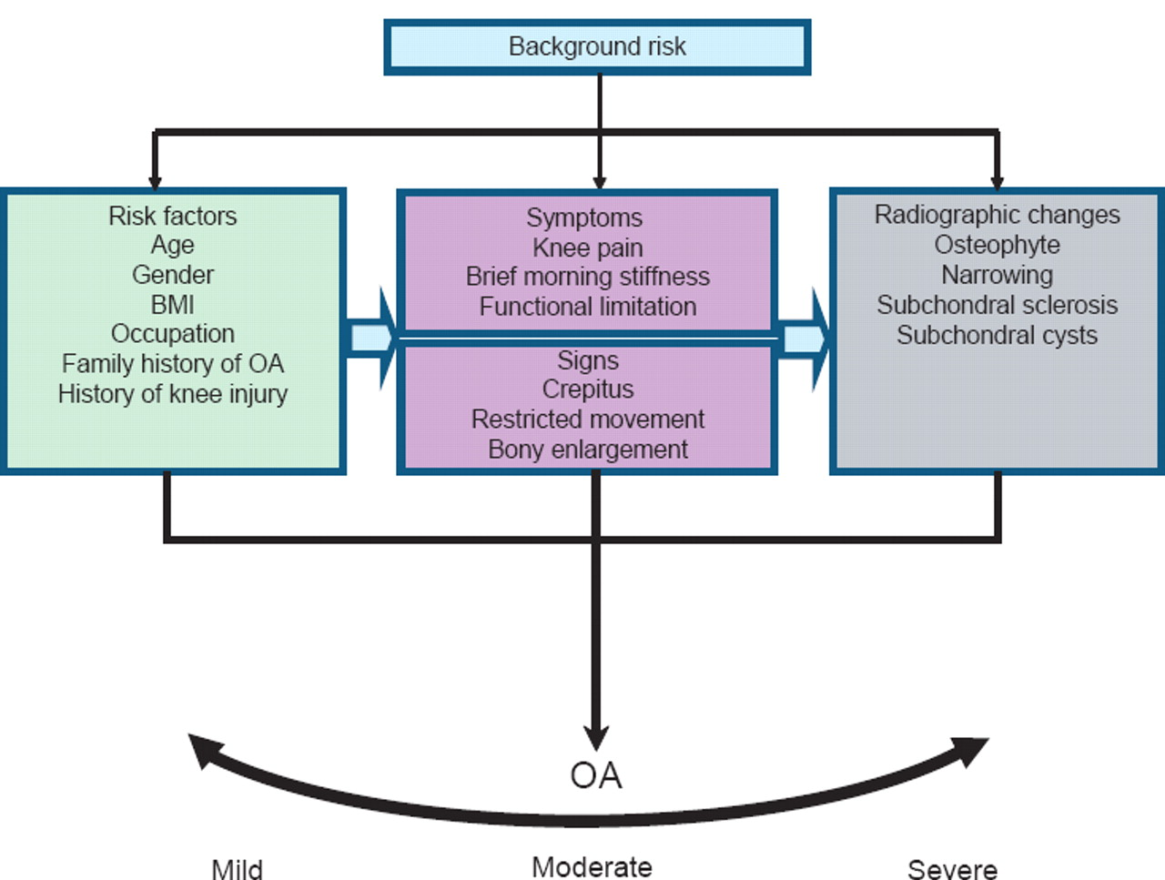 Osteoarthritis Vs Rheumatoid Arthritis Chart