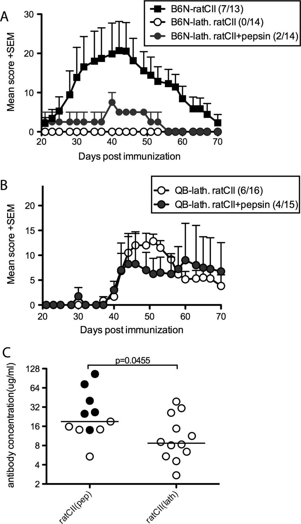 C57BL/6 mice need MHC class II Aq to develop collagen