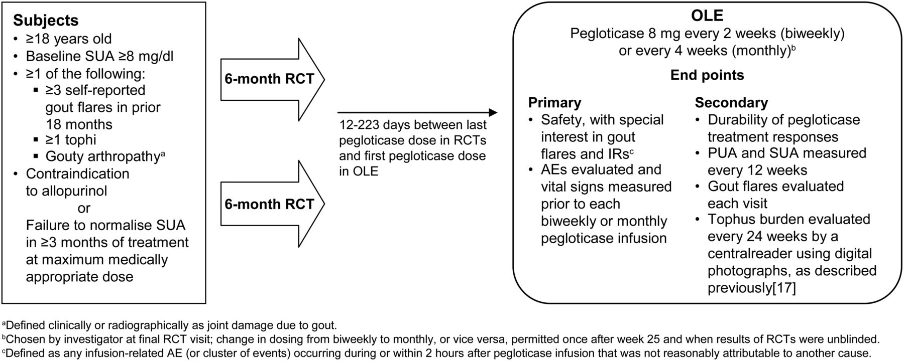 Long-term safety of pegloticase in chronic gout refractory