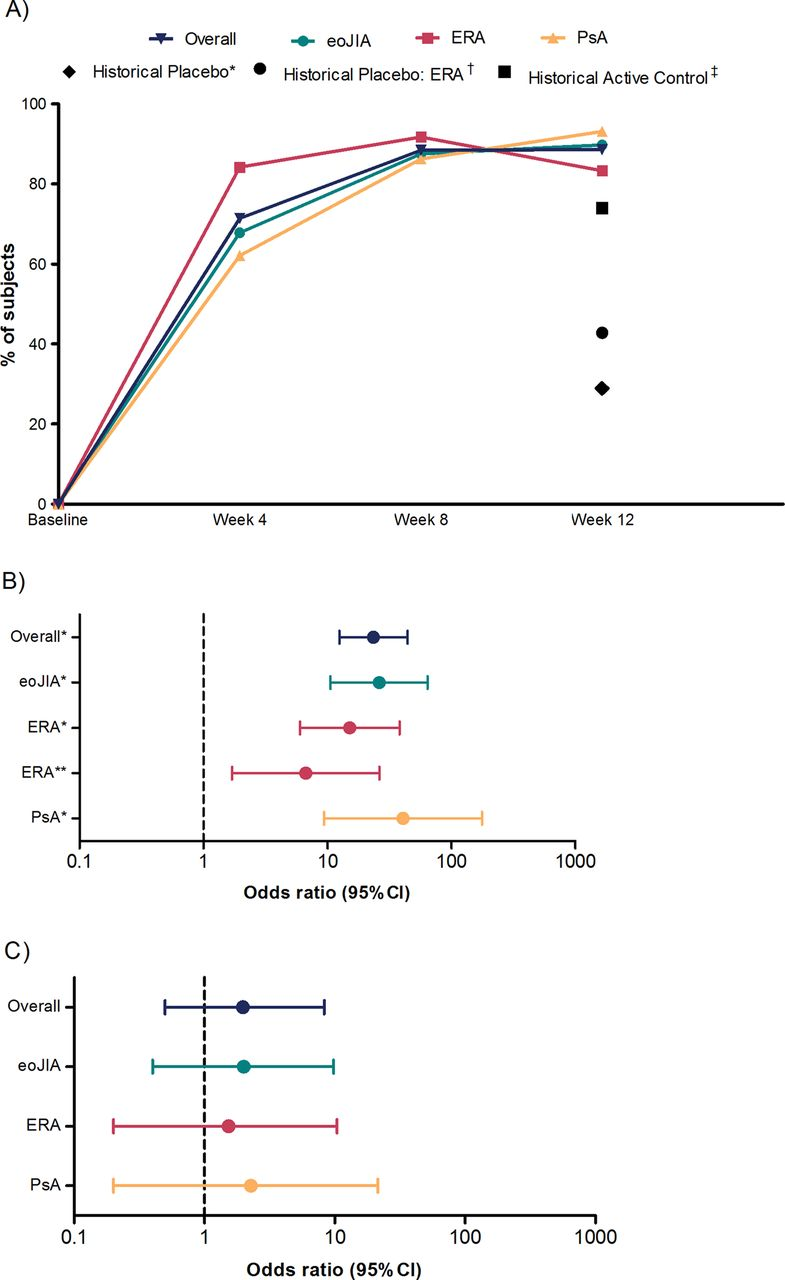 Efficacy and safety of open-label etanercept on extended