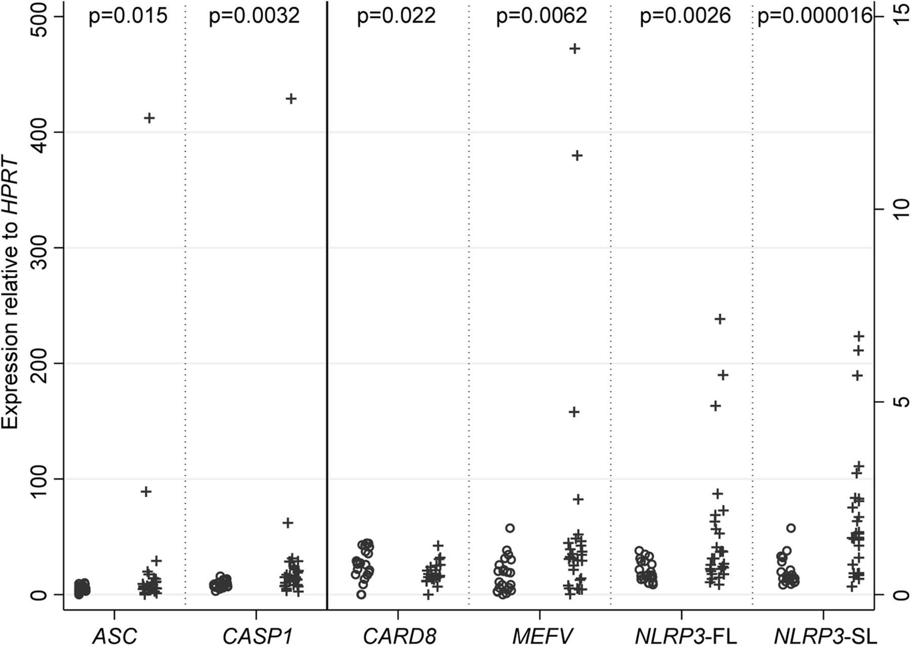 Evidence of nlrp3 inflammasome activation in rheumatoid arthritis download figure gamestrikefo Images