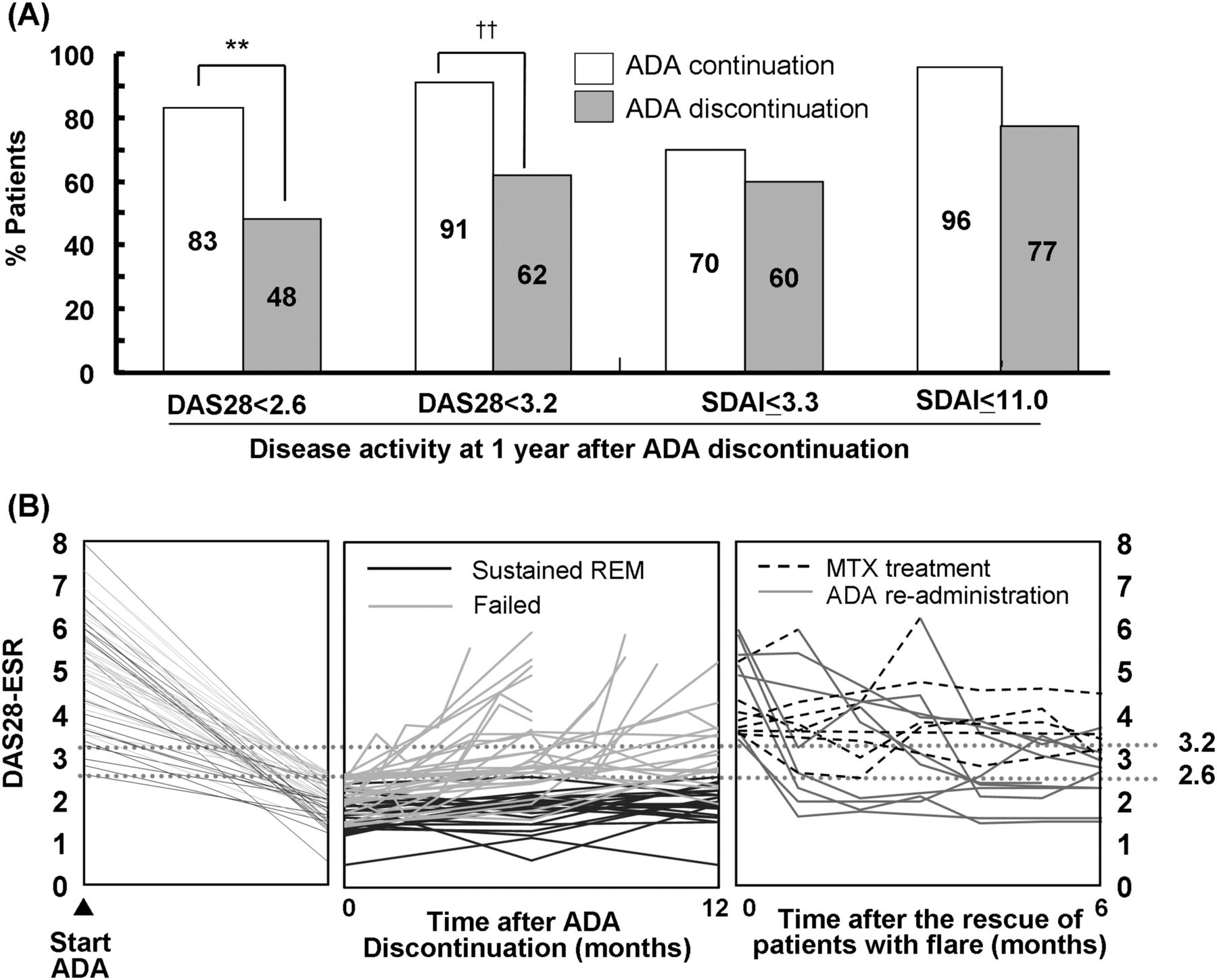 Discontinuation Of Adalimumab After Achieving Remission In Patients