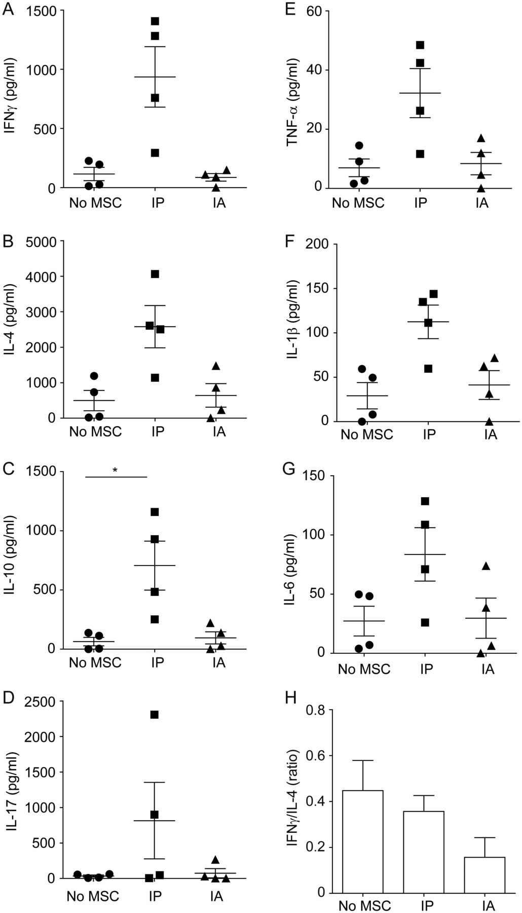 Mesenchymal stem cell therapy in proteoglycan induced