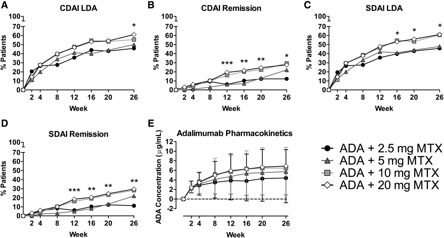 Efficacy and safety of ascending methotrexate dose in combination
