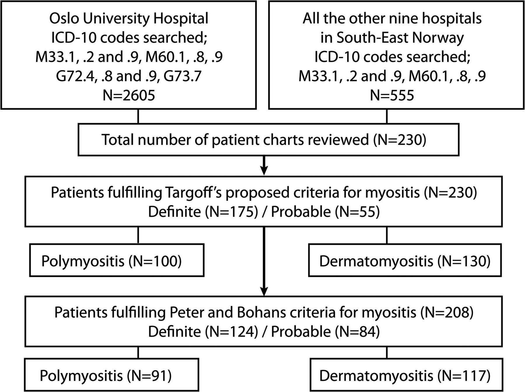 Prevalence and clinical characteristics of adult
