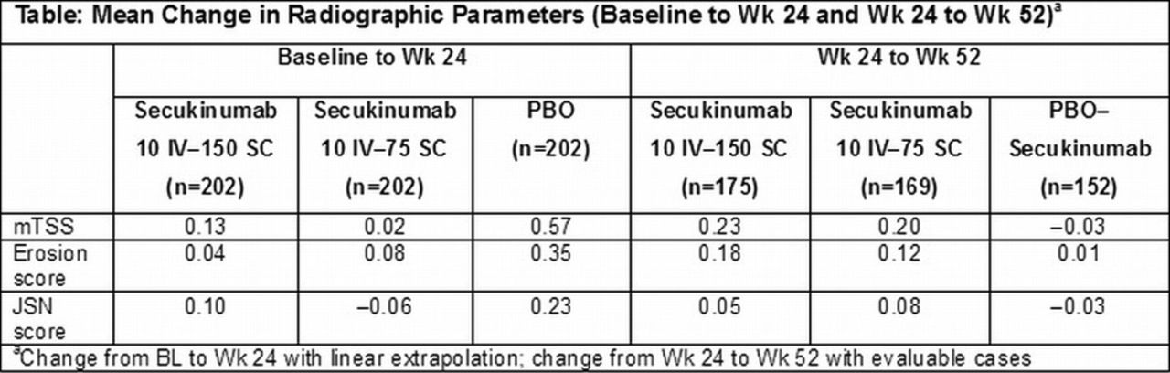 THU0414 Secukinumab Inhibits Radiographic Progression in