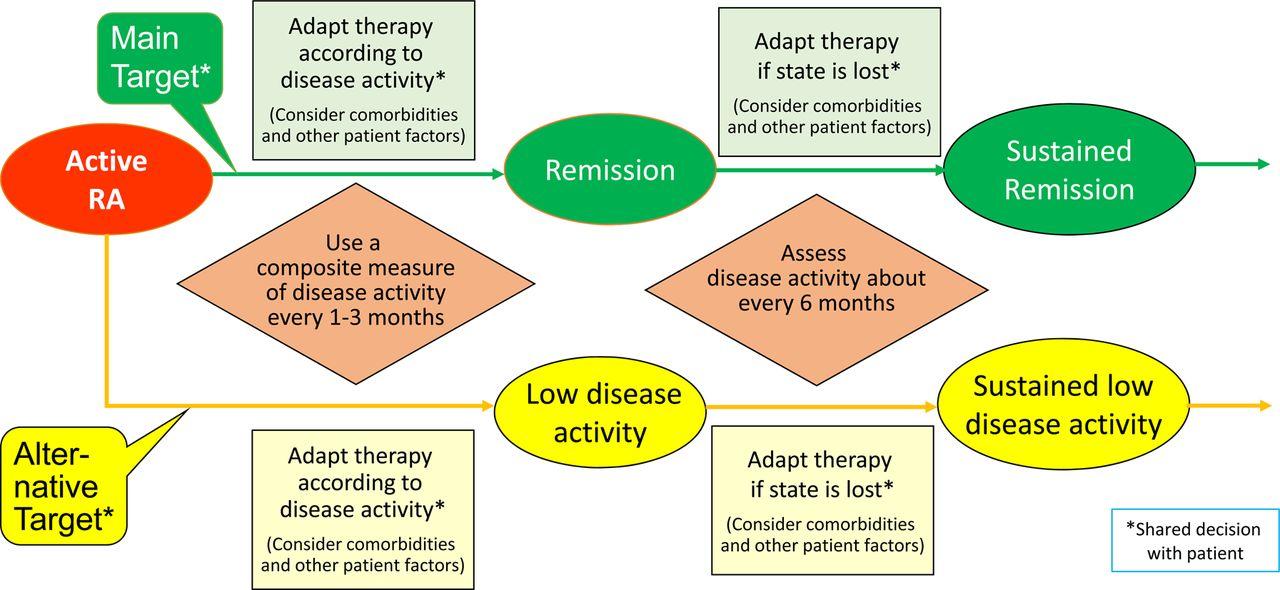 evolve rheumatoid arthritis case study