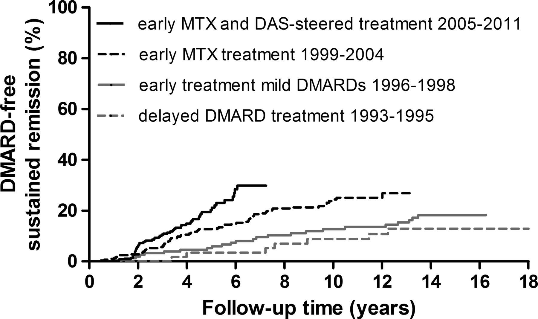 disease-modifying antirheumatic drug-free sustained remission in