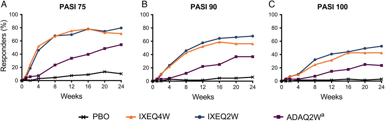 Ixekizumab, an interleukin-17A specific monoclonal antibody