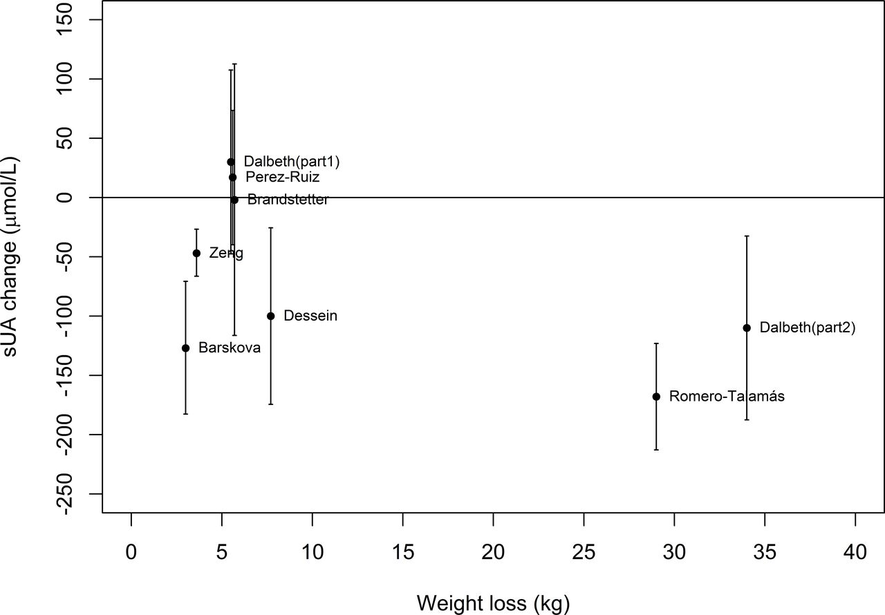 Weight Loss For Overweight And Obese Individuals With Gout A