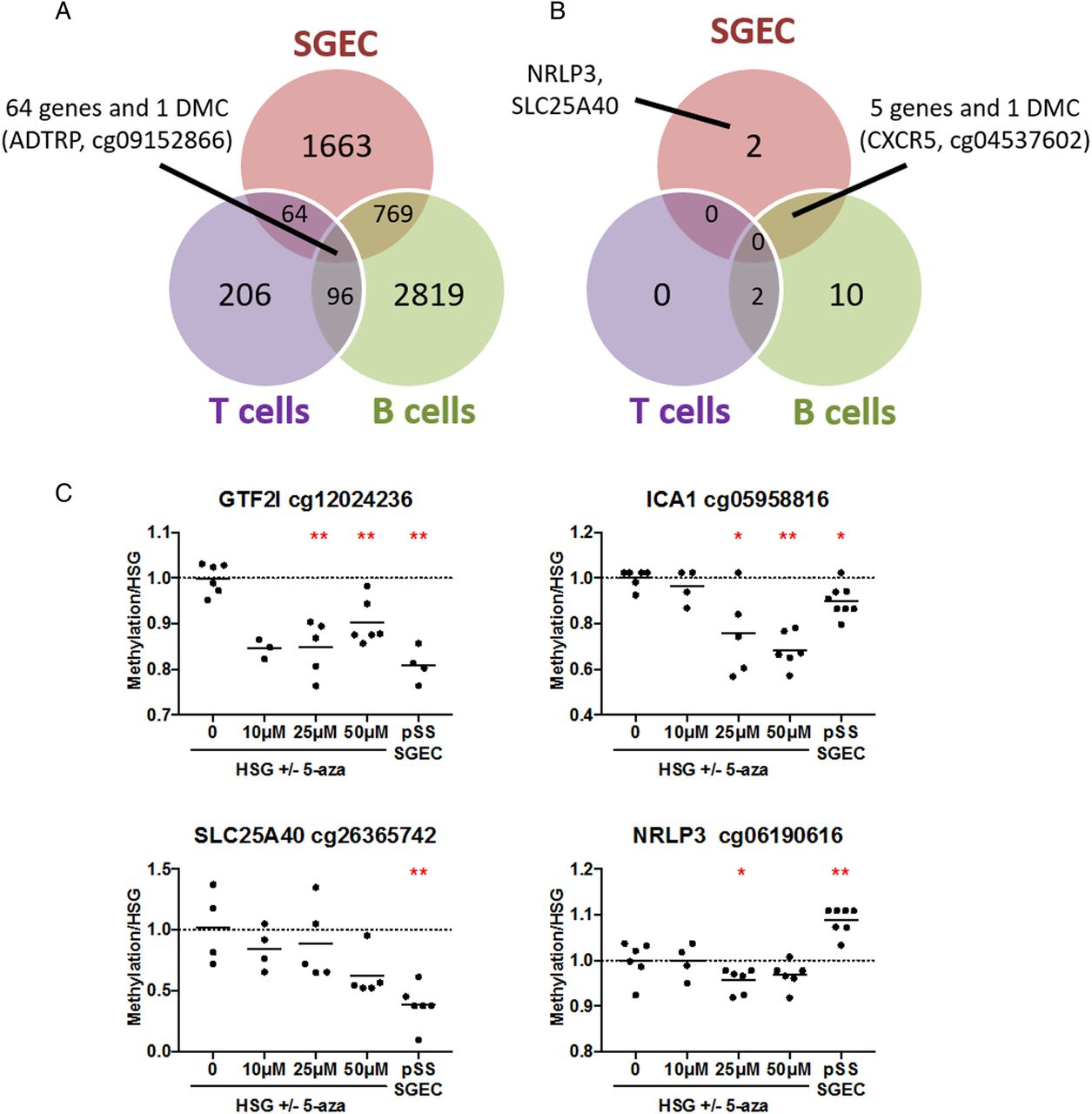 Cell-specific epigenome-wide DNA methylation profile in long