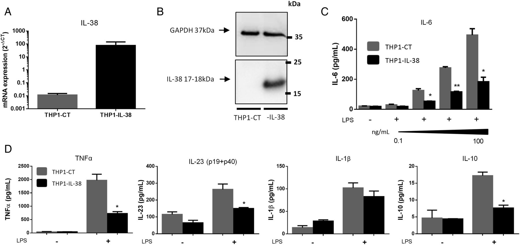 IL-38 overexpression induces anti-inflammatory effects in
