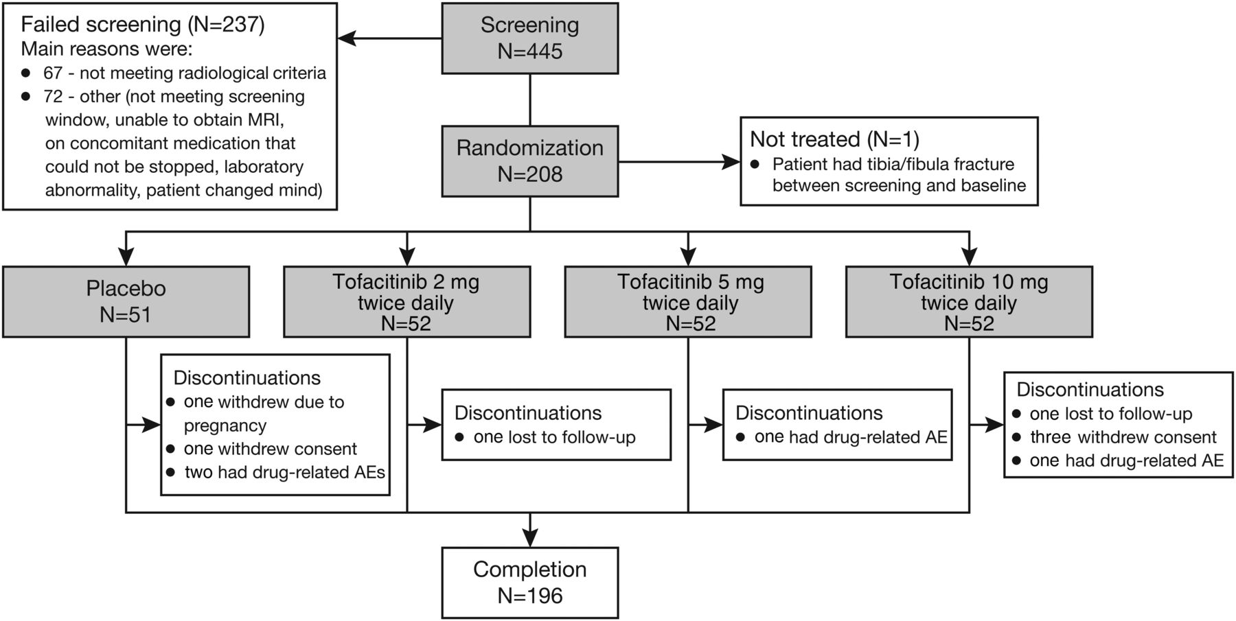 Tofacitinib in patients with ankylosing spondylitis: a phase
