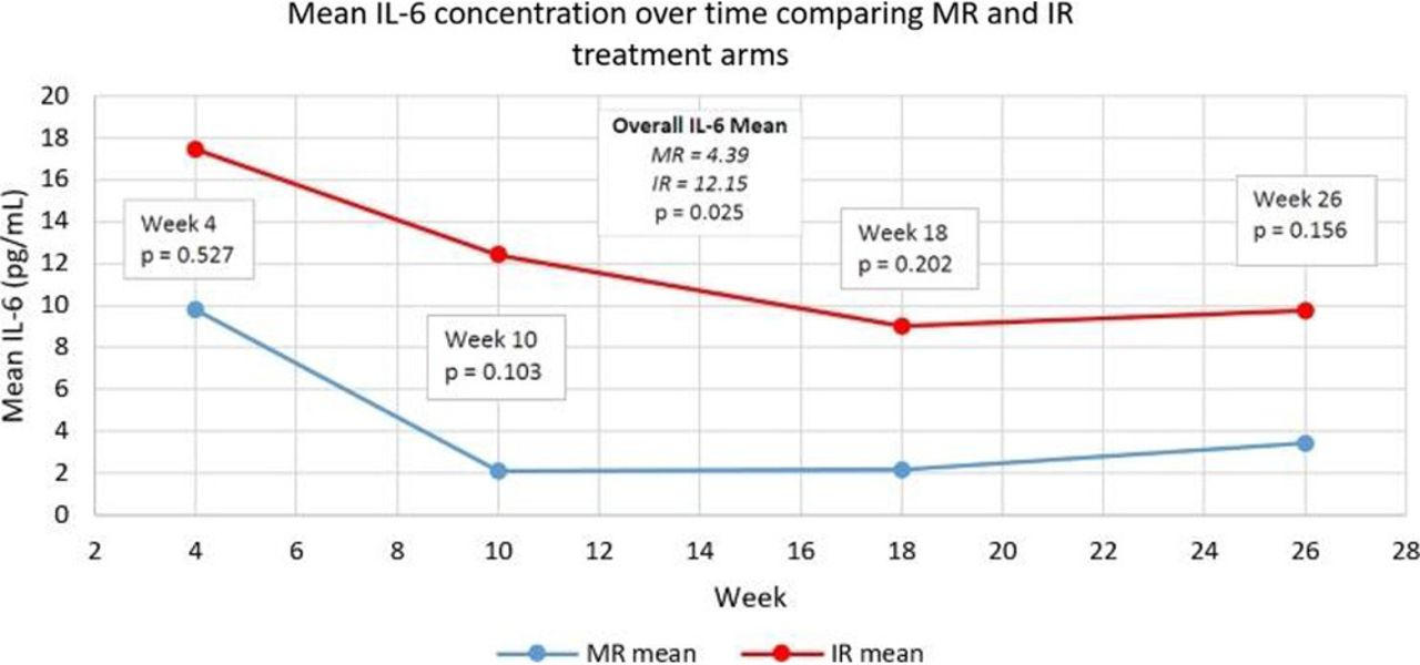FRI0321 Circulating il-6 and other metabolic biomarkers comparing