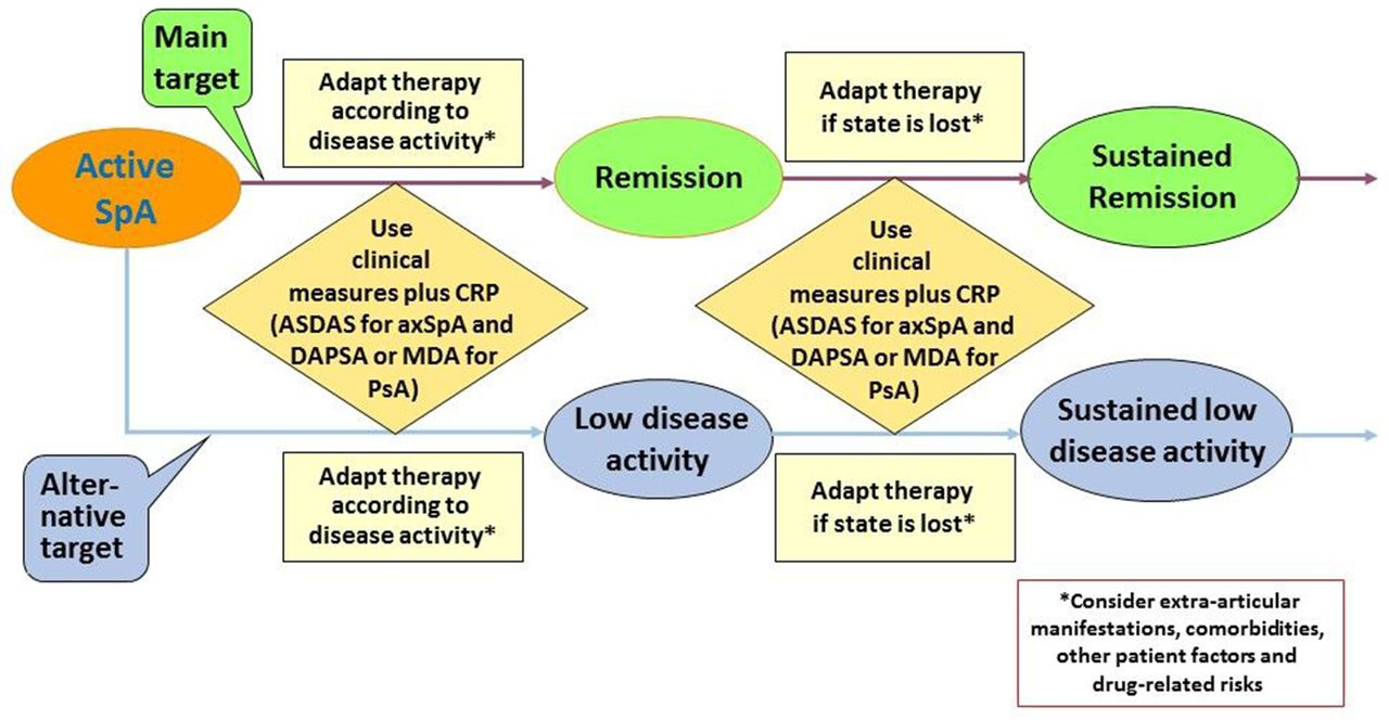 Treating Axial Spondyloarthritis And Peripheral Logic Euler Diagram Download Figure