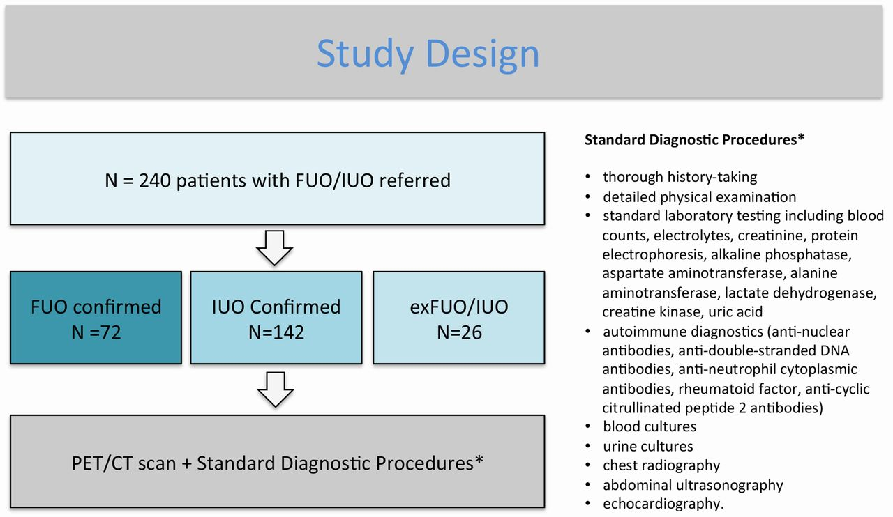 The value of 18F-FDG-PET/CT in identifying the cause of fever of