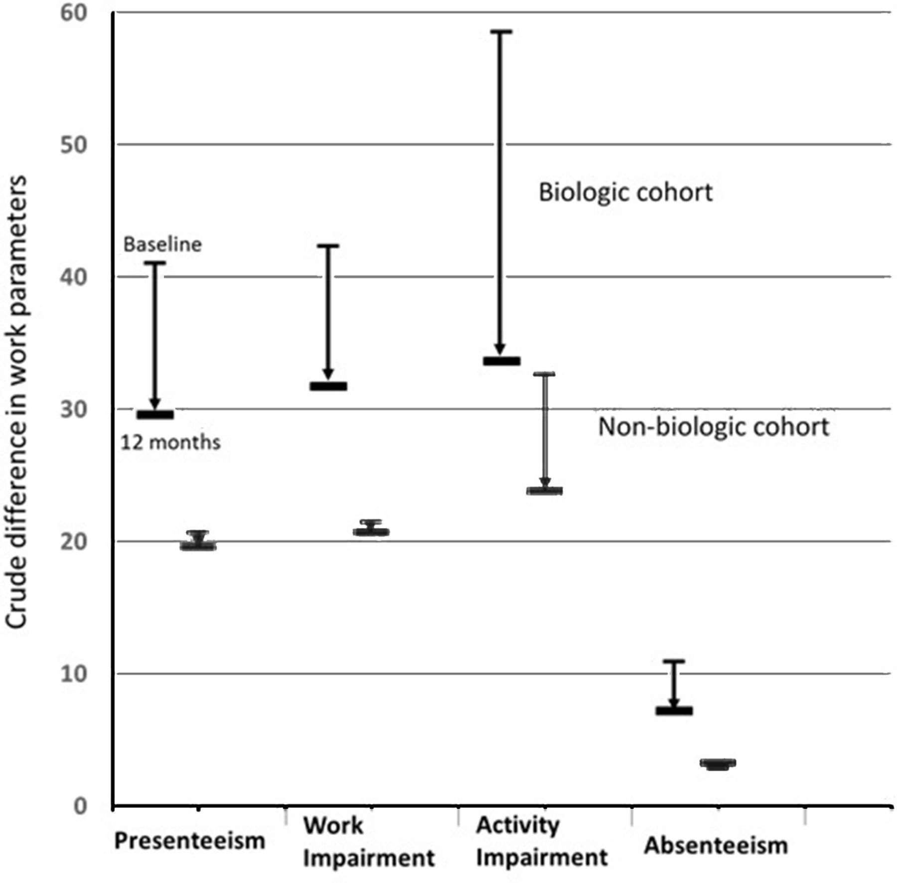 Impact of biological therapy on work outcomes in patients