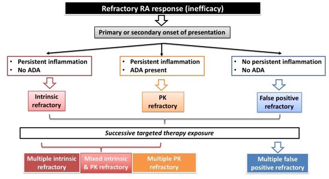 Defining Refractory Rheumatoid Arthritis Annals Of The Rheumatic Diseases