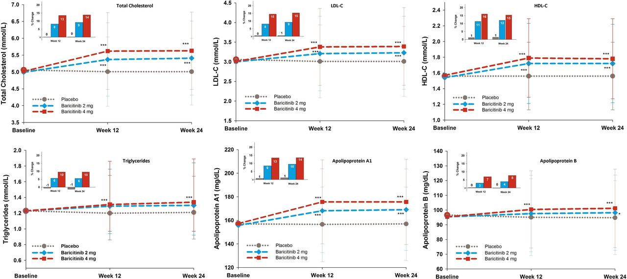 Lipid profile and effect of statin treatment in pooled phase