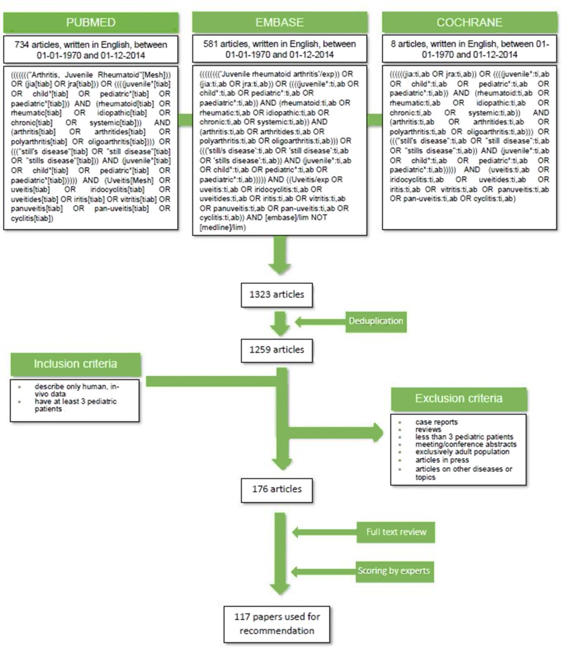 Consensus-based recommendations for the management of
