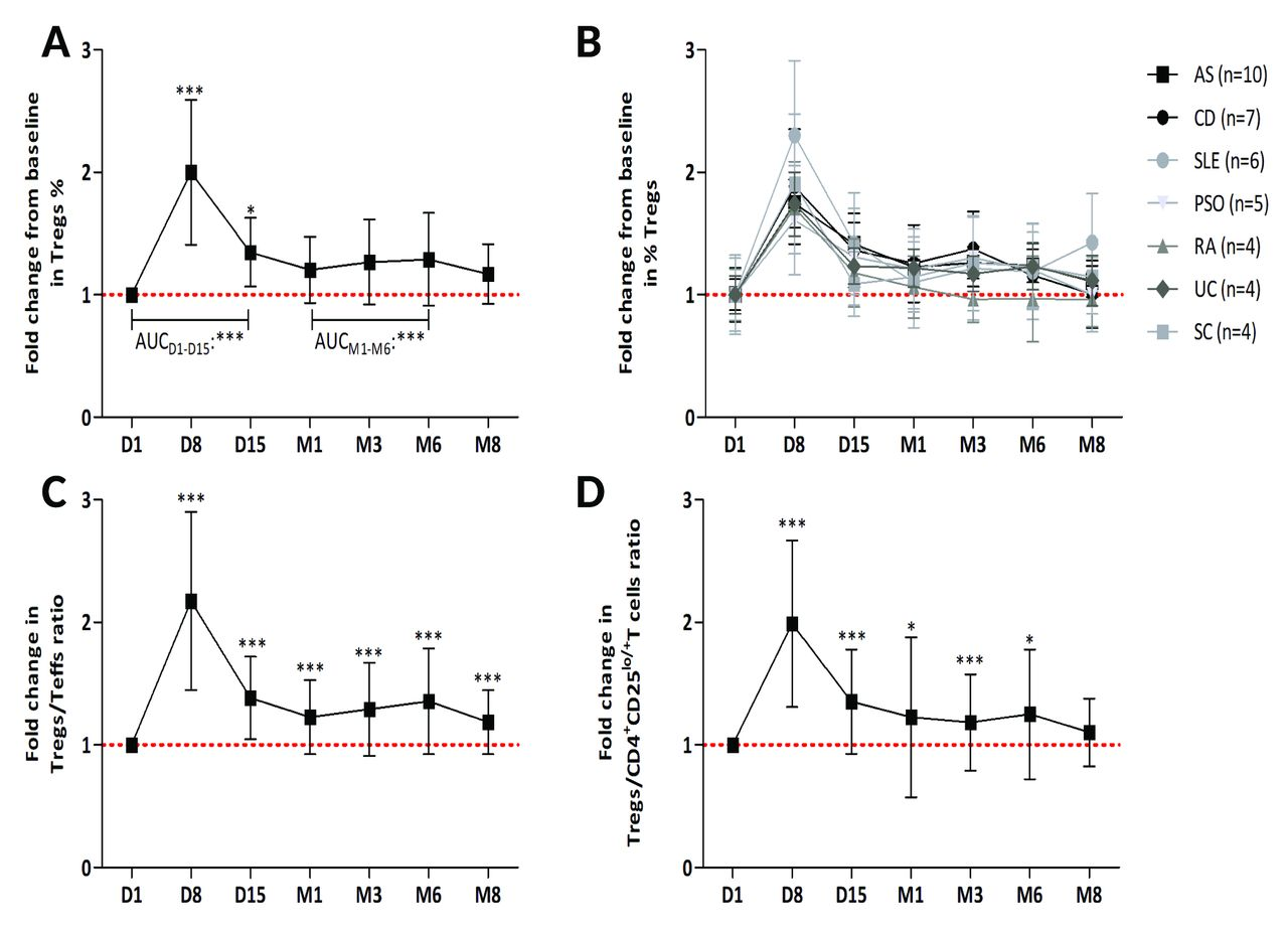 Immunological and clinical effects of low-dose interleukin-2