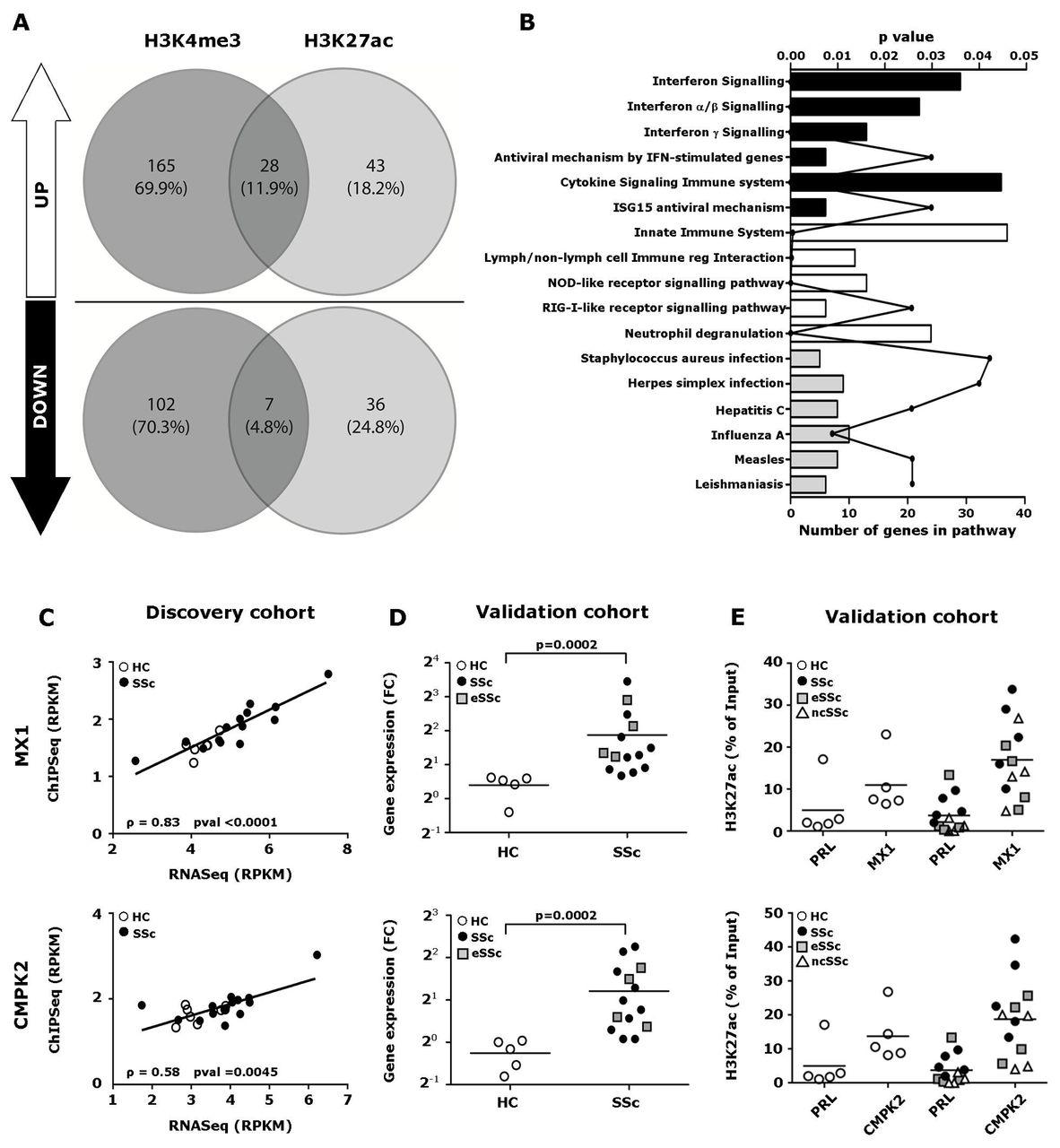 Shared Epigenetic Changes Underlie >> Histone Modifications Underlie Monocyte Dysregulation In Patients
