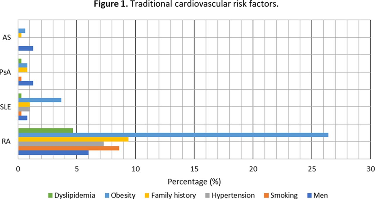 THU0682 UNDERDIAGNOSIS OF TRADITIONAL CARDIOVASCULAR RISK