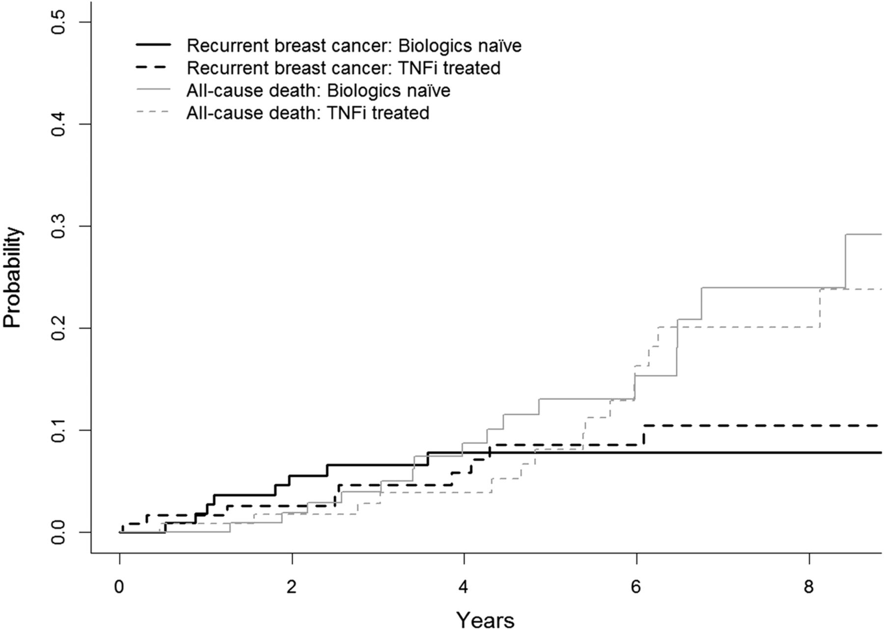 Tnf Inhibitor Therapy And Risk Of Breast Cancer Recurrence In