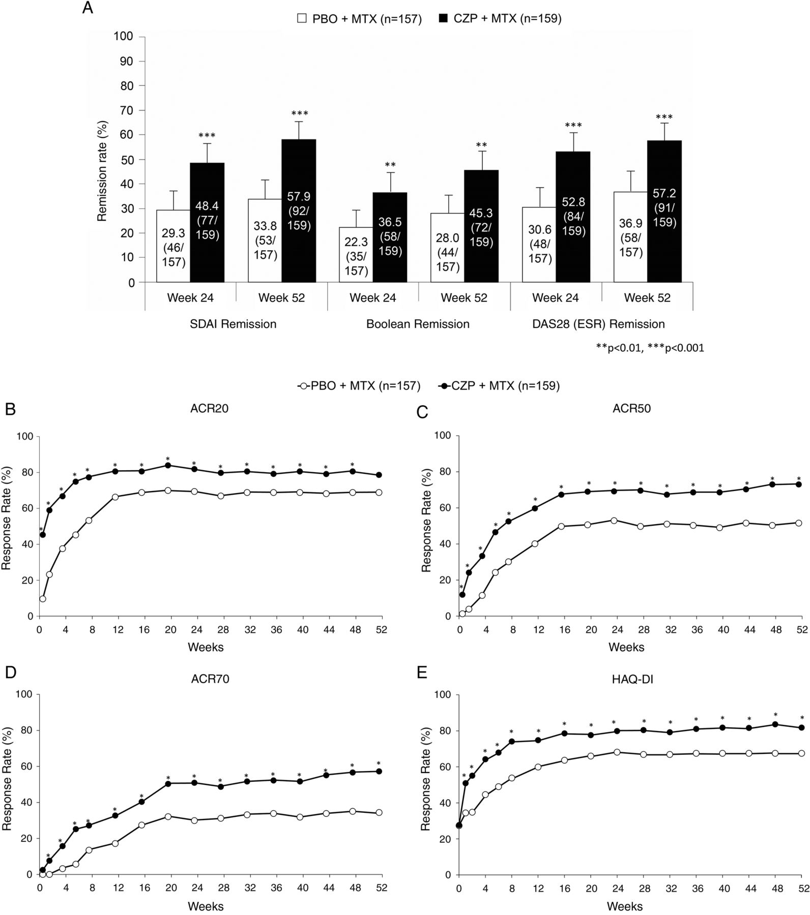 The First Double Blind Randomised Parallel Group Certolizumab