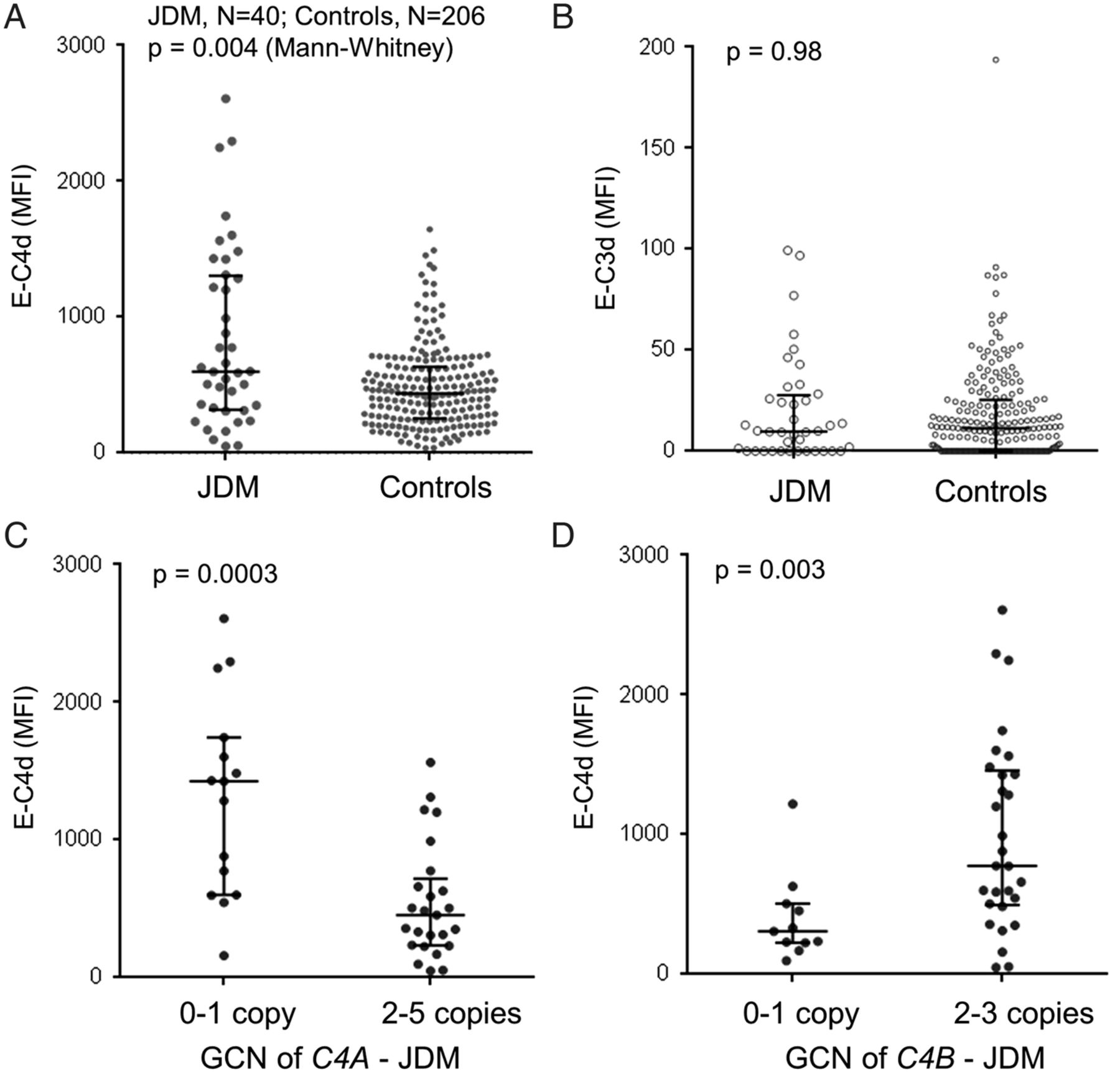 Gene copy-number variations (CNVs) of complement C4 and C4A