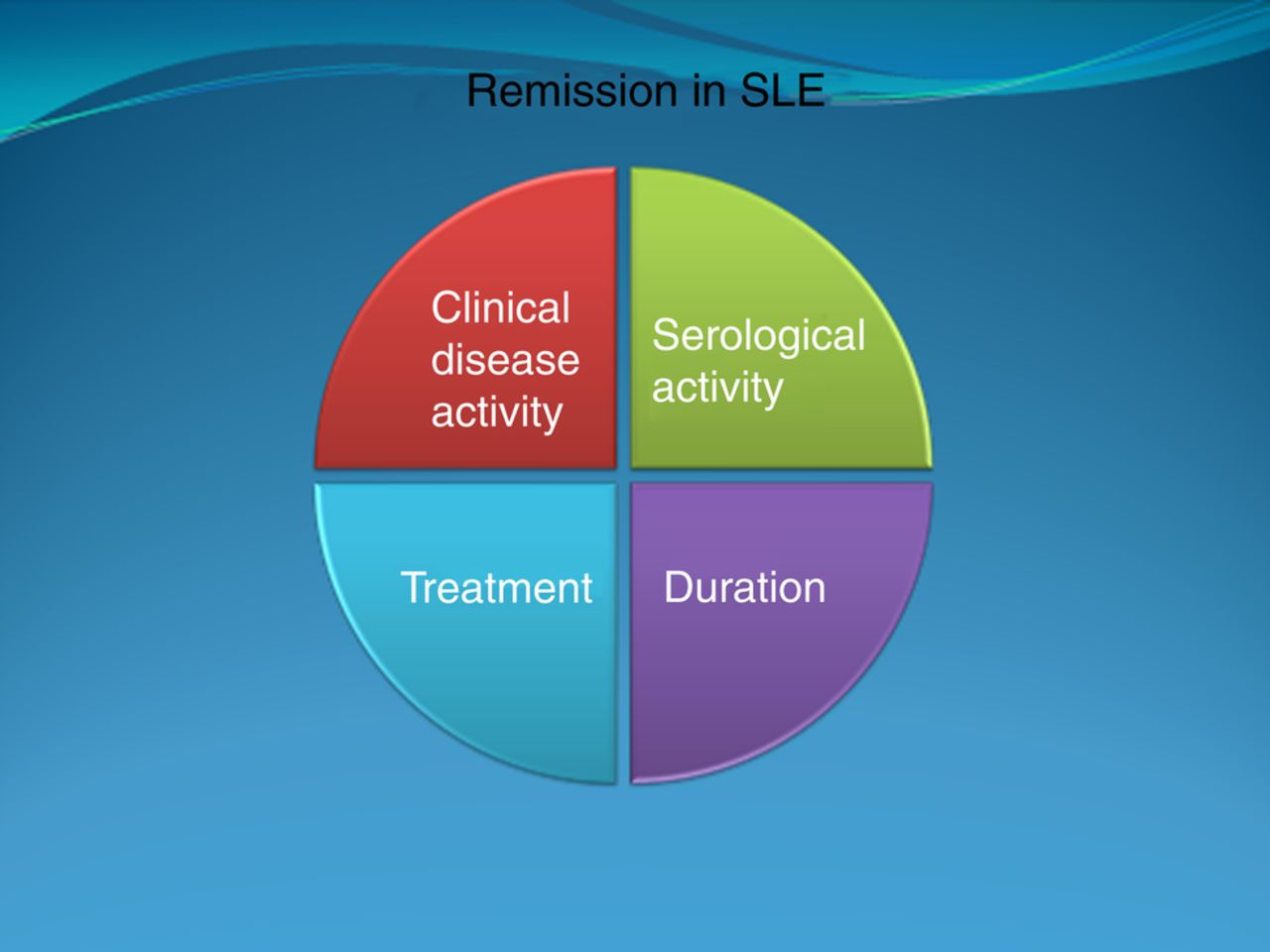 Remission in SLE: closing in on the target | Annals of the Rheumatic ...