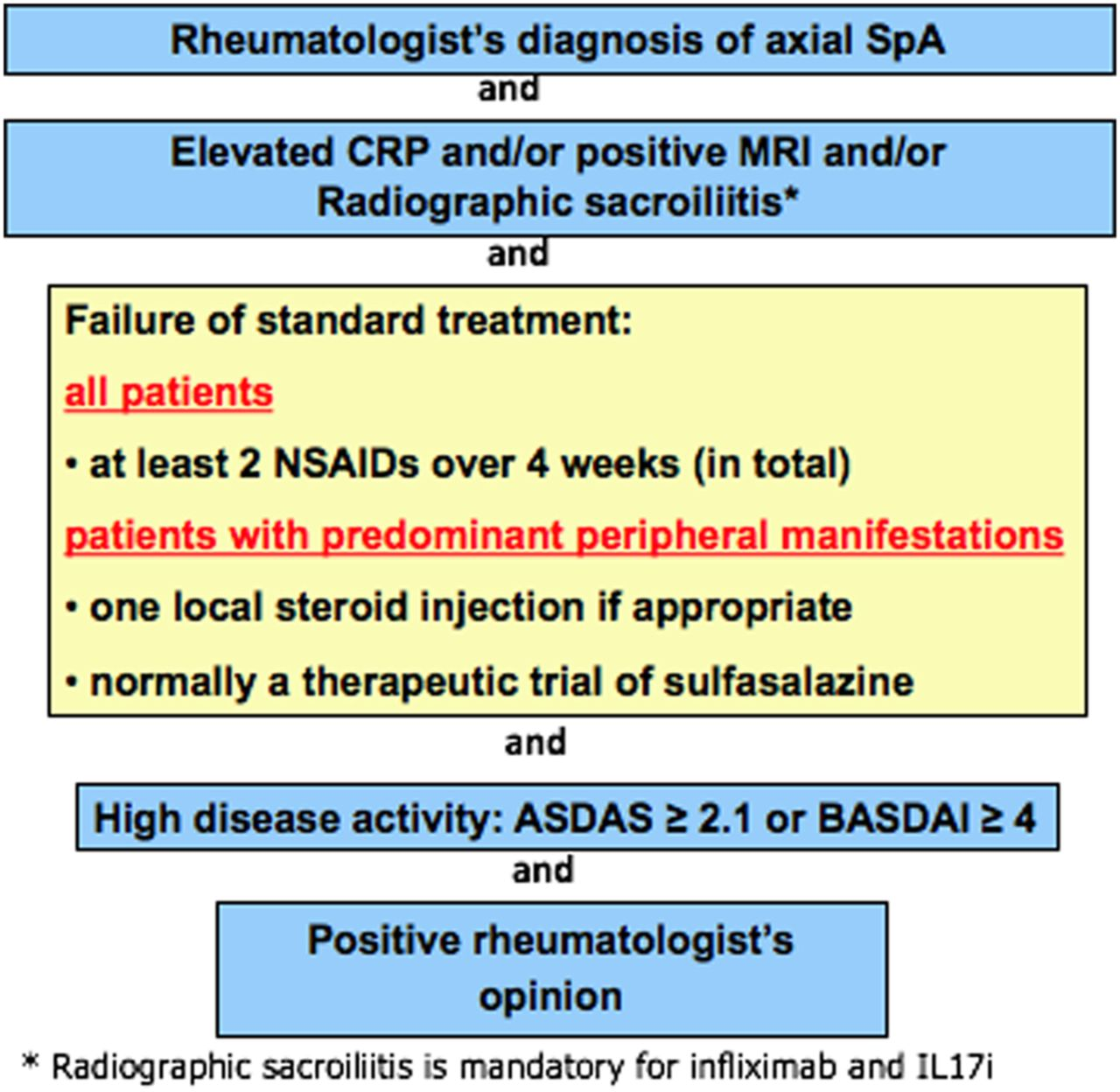 2016 update of the asas eular management recommendations for axial download figure fandeluxe Gallery