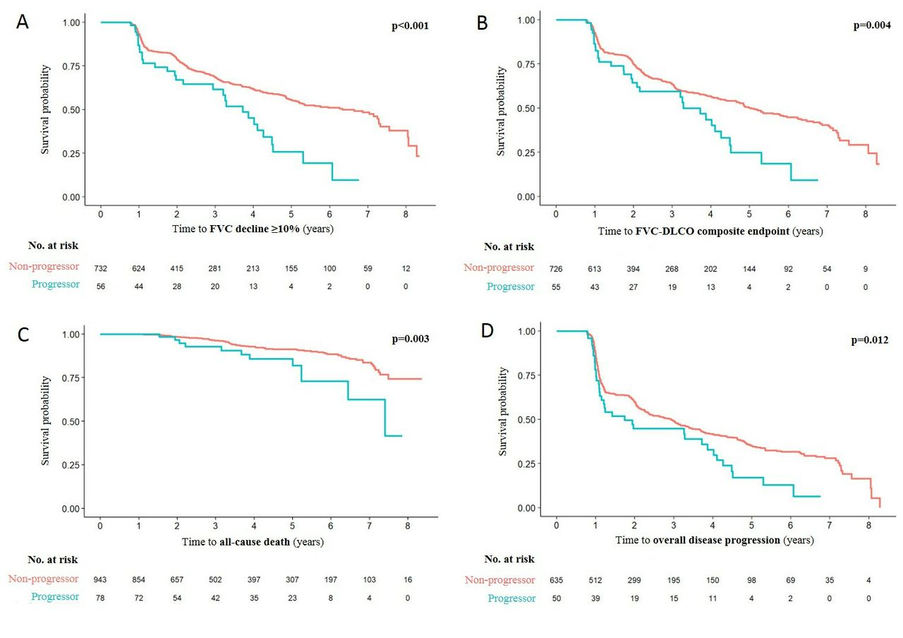 Progressive skin fibrosis is associated with a decline in