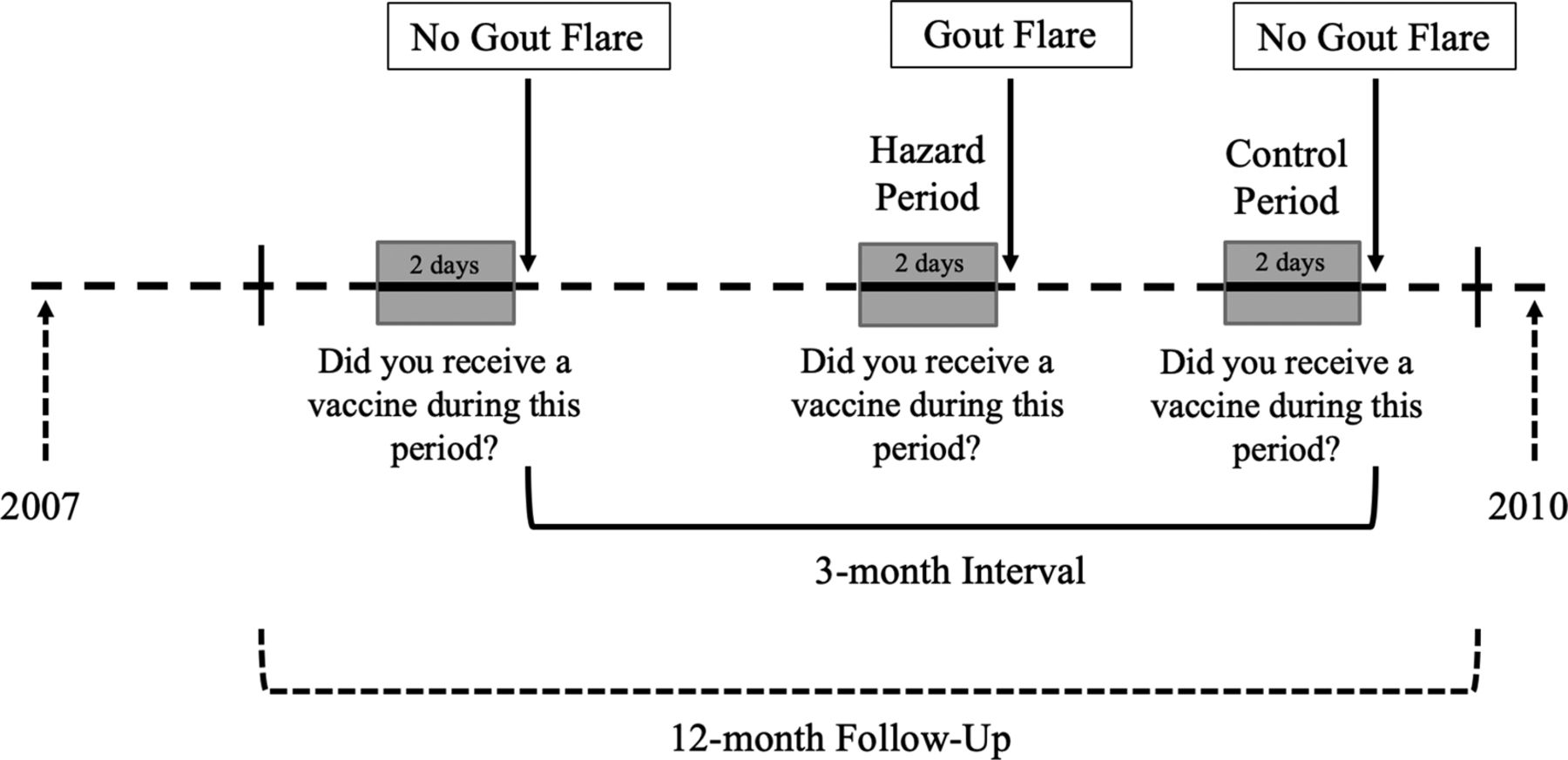 Risk of gout flares after vaccination: a prospective case cross-over