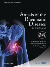 Annals of the Rheumatic Diseases: 75 (Suppl 1)