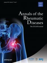 Annals of the Rheumatic Diseases: 77 (1)